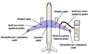 Rozmístění nádrží a ventilů pro plnění