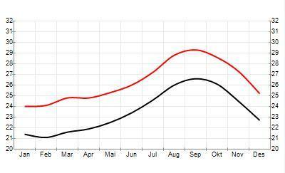 Teploty na Kapverdách