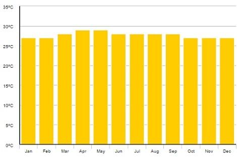 Průměrné teploty na Srí Lance po měsících