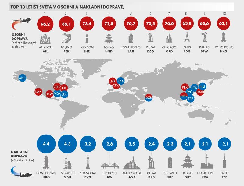 TOP 10 největších letišť světa