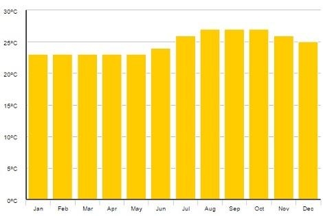 Měsíční průměry počasí na Kapverdských ostrovech