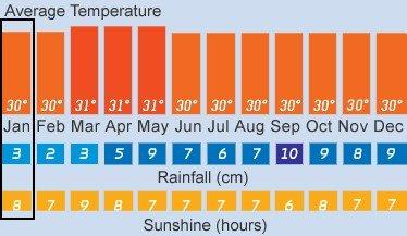 prumerne-teploty-na-maledivach-po-mesici