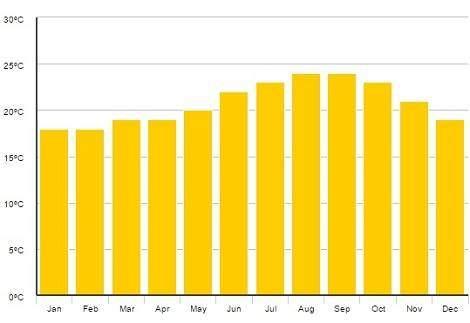 Celoroční průměrné teploty po měsících na Kanárských ostrovech