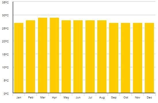 Průměrné teploty na Maledivách po měsícíh