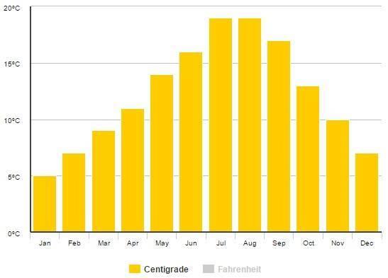 Měsíční průměry v Londýně