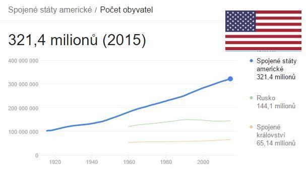 Počet obyvatel USA