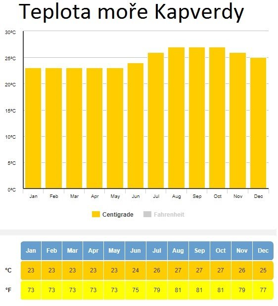 Teplota moře Kapverdy