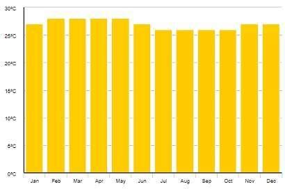Počasí Seychely měsíční průměry