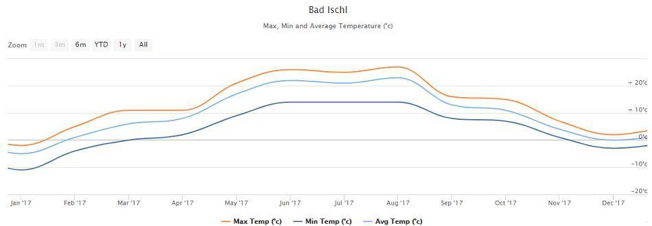 Předpověď počasí Bad Ischl v Rakousku