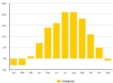 Podnebí graficky po měsících