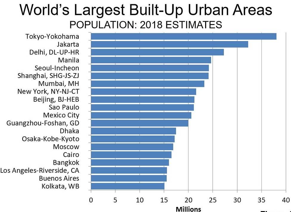 Největší města na světě 2018