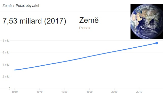 Počet obyvatel na světě aktuální