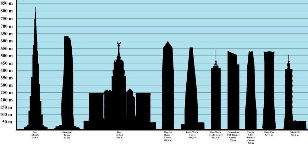 Seznam TOP 10 nejvyšších budov na světě včetně výšky